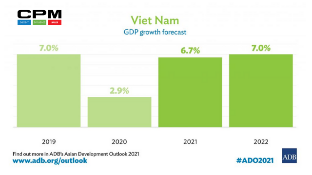 VIET NAM'S STRONG, STEADY ECONOMIC GROWTH BOOSTED BY SUCCESS IN CONTAINING COVID–19